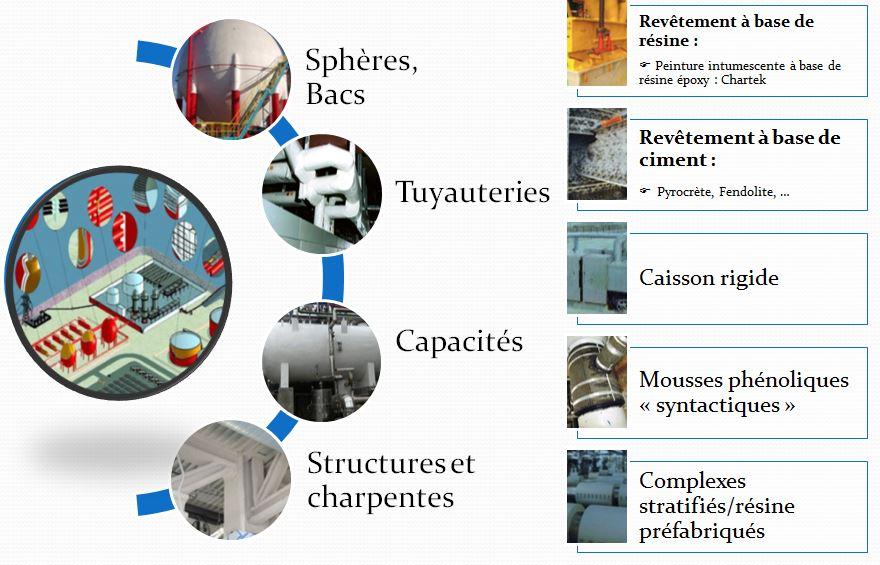 PPI en Raffineries