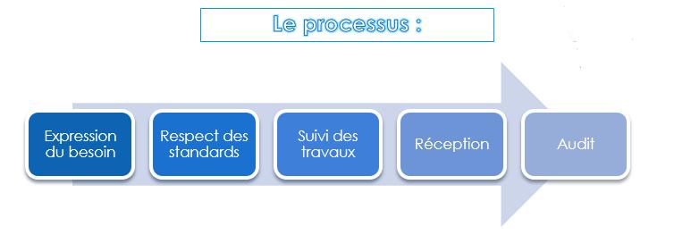 processus calo